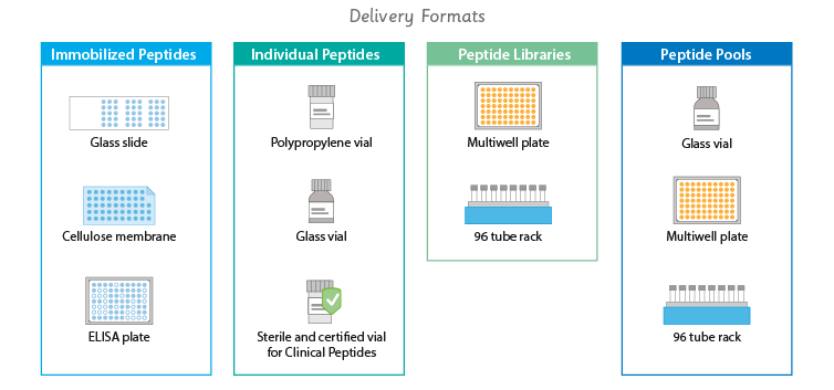 use of delivery formats