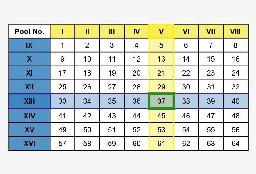 use of the matrix pools table