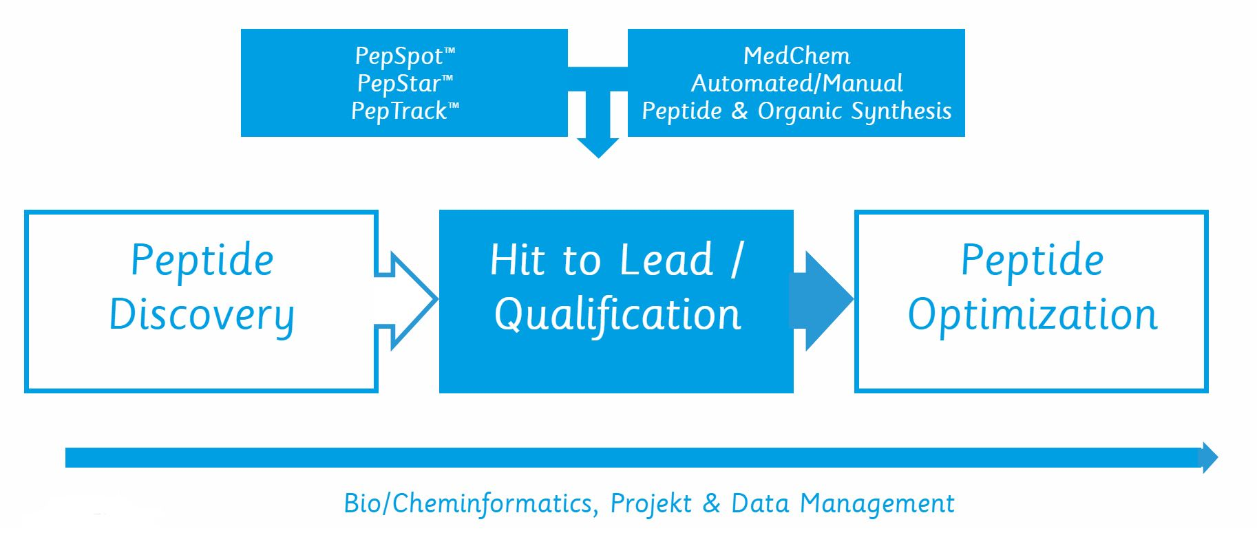 use of hit lead qualification