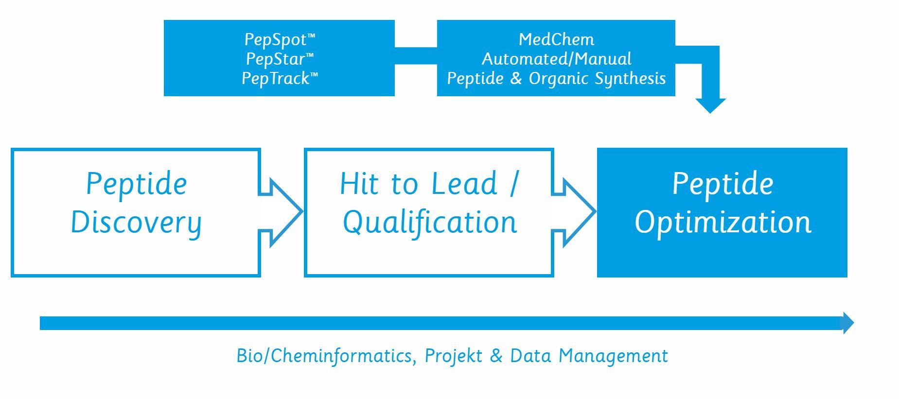 use of peptide optimization