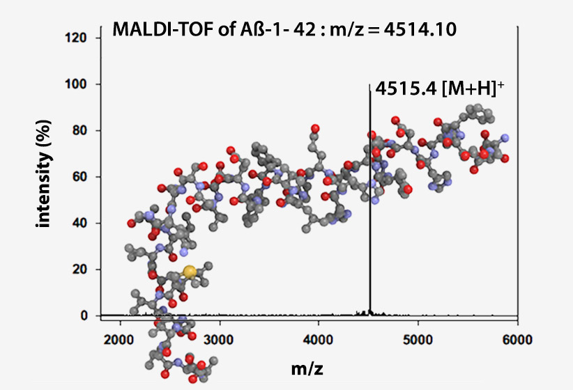 product beta amyloid peptides