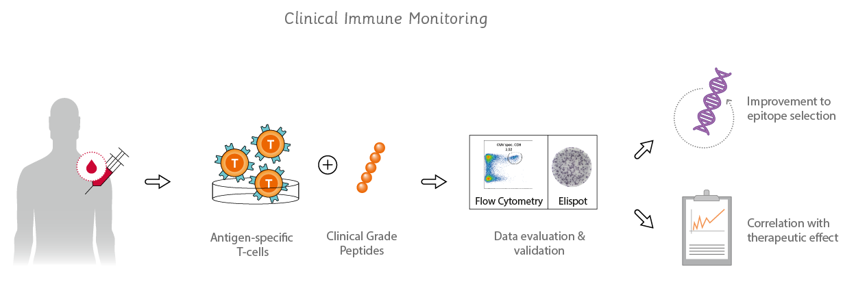 use of clinical immune monitoring